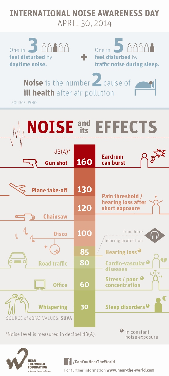 Events: Sound Hearing 2030